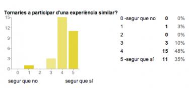 Viquimodernisme_enquesta_1Q_Q13